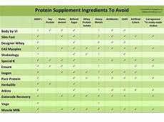 Protein Powder Comparison Chart Food Investigates Is Your Protein Shake Safe 100