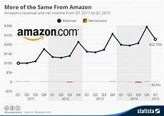 Chart Amazon Chart More Of The Same From Amazon Statista