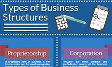 Types Of Businesses Business Structures For Startups Founder S Guide