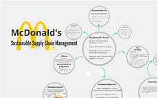 Mcdonald S Supply Chain Mcdonald S Sustainable Supply Chain Management By