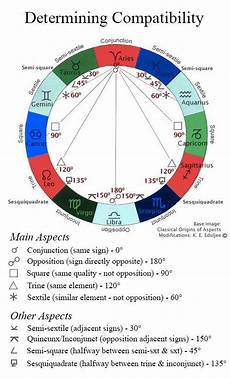 Twin Flame Astrology Chart Free Understanding Numerical Challenges Astrology Astrology