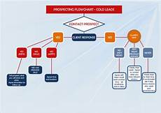 Cold Call Flow Chart Prospecting Flowchart Cold Leads