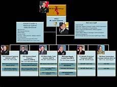 Peo C3t Organizational Chart Peo Gcs Live Wire