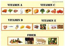Vitamin C In Vegetables Chart Eat Clean Train Vitamins