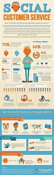 Customer Service Skills Importance Of Good Customer Service Skills In Social Media