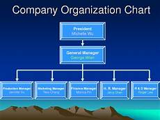 In Company Chart Britty Administration Spare Company Organisational Chart