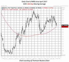 Hertz Stock Chart Hertz Stock Could Zoom Higher