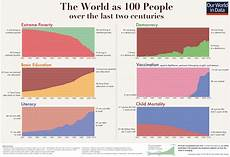 The Short History Of Global Living Conditions And Why It