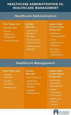 What Is Healthcare Management What Can You Do With A Healthcare Management Degree