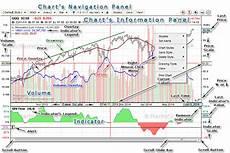 Xcelera Stock Chart Stock Charts Features Stock Chart Legend