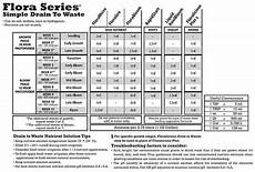 Flora Series Feed Chart The Best Way To Use General Hydroponics Flora Series To