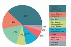Meta Chart Pie Chart Pie Charts Solution Conceptdraw Com