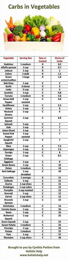 Carbohydrate Chart For All Foods Diabetics Who Enjoy Food Carbs In Vegetables No Carb
