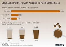 Starbucks Coffee Chart Chart Starbucks Partners With Alibaba To Push Coffee