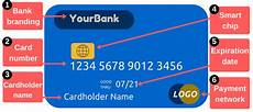 My Creditcard Number Get To Know The Parts Of A Debit Or Credit Card