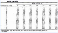 Gestational Size Chart Percentile Accurate Weight Chart For Babies Babycenter