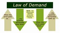Law Of Demand Hans Albert Expands Robinson S Critique Of Marginal
