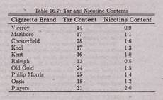 Cigarette Nicotine Content Chart Rank Correlation Coefficient Stats Homework Help