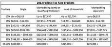 2014 Tax Brackets Chart 2014 Federal Income Tax Brackets Nerdwallet