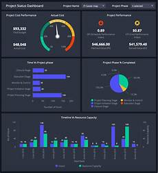 Project Status Dashboard Ready To Use Dashboards For Project Management Clicdata