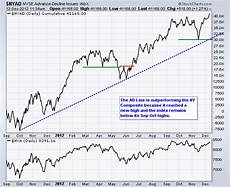 Nyse Ad Line Chart Nyse Ad Line Hits New High Don T Ignore This Chart