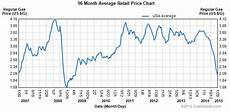 Gas Prices Over The Last 20 Years Chart Gasoline Prices Up Or Down