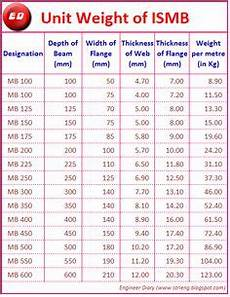 Steel Weight Table Chart Unit Weight Of Ismb Engineer Diary Ismb Weights The