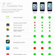 Ios 5 Compatibility Chart Apple Ios 7 Compatibility Chart By The Apple Lounge