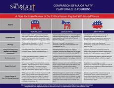 2016 Republican Candidates Comparison Chart Presidential Debate Platform Comparison Checklist The