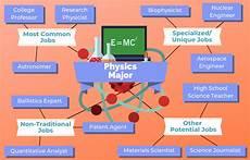 Exercise Science Job Salary 12 Jobs For Physics Majors The University Network