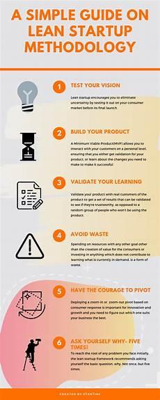 Lean Startup Methodology How Lean Startup Framework Drives Innovation Business 2