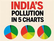 How To Make Chart On Pollution Infographic India S Pollution In 5 Charts Times Of India