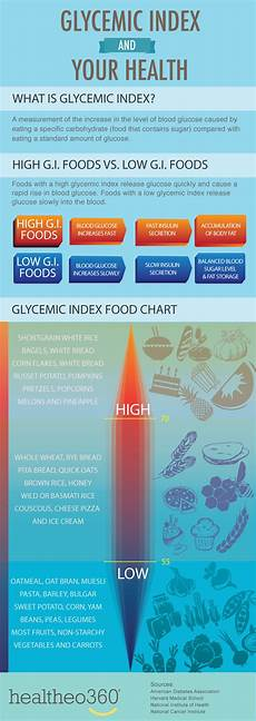 Corn Glycemic Index Chart Glycemic Index Foods Buckwheat For Your Health