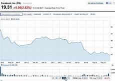 Facebook Chart Price Facebook S Plummeting Share Price To Hurt Tech Market