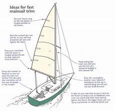 Sailing Wind Chart Pin On Sailing