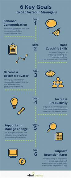 Professional Goal 6 Professional Development Goals To Set For Your Managers