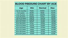 Blood Pressure By Age Chart 2018 Blood Pressure Age Chart Heath Tips Www Face Book Page