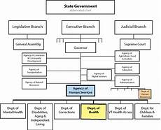 Us Government Org Chart Organizational Charts Vermont Department Of Health