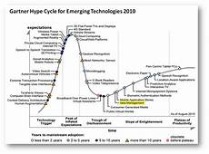 Gartner Chart Technology Hype Cycle For Emerging Technologies 2010 The Rise Of