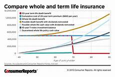 Whole Life Insurance Price Chart Is Whole Life Insurance Right For You Consumer Reports