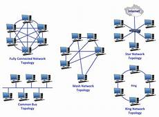 Network Types The Various Types Of Network Topologies Swiss Network