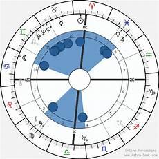 R Birth Chart B R Ambedkar Birth Chart Horoscope Date Of Birth Astro