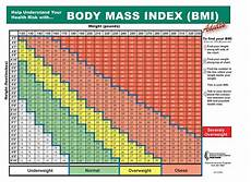 Body Mass Index Chart For Kids Possible Health Risks Of Abnormal Body Mass Index Bmi