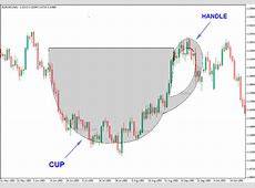 The Cup And Handle Pattern In The Forex Market   Forex