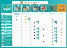How Many Diapers Per Day By Age Chart Pampers Size Chart By Weight Baby Diaper Size