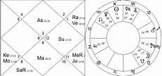Jeffrey Dahmer Birth Chart Navamsa Vedic Astrology Amp Palmistry