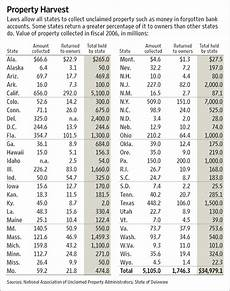 State Escheatment Chart States Scooping Up Assets From Millions Of Americans Wsj