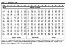 Men S Health Chart Height And Weight Charts Man V Fat