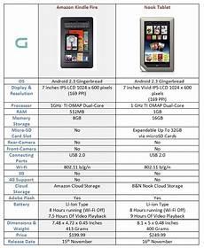 Kindle Fire Comparison Chart 2018 Amazon Kindle Fire Vs Nook Tablet Specs Comparison