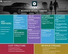 Uber Business Model How Uber Works Insights Into The Business And Revenue Model